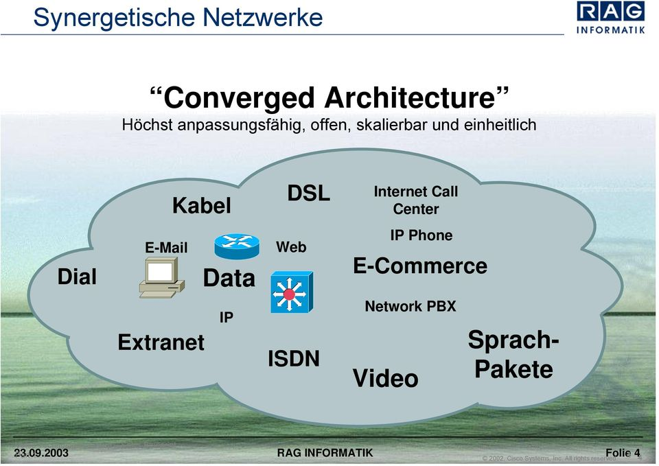 Phone E-Commerce Extranet IP ISDN Network PBX Video Sprach- Pakete Voice