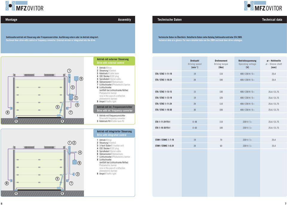 Technical data at a glance. For more detailed data see the 2009 sectional door drive catalogue.