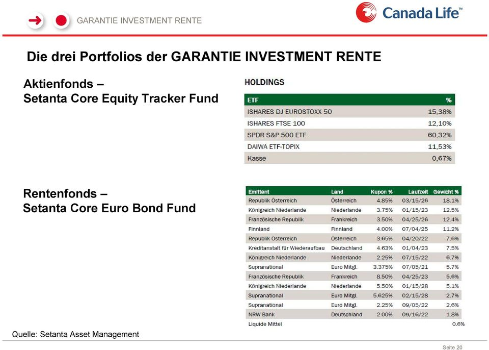 Equity Tracker Fund Rentenfonds Setanta Core Euro