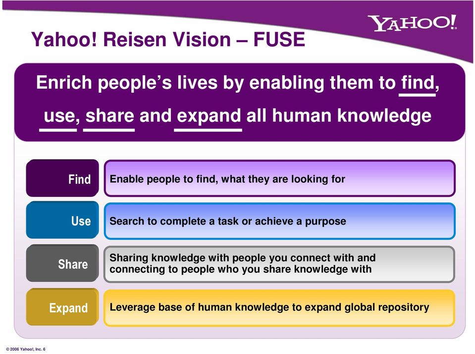 knowledge Find Enable people to find, what they are looking for Use Search to complete a task or