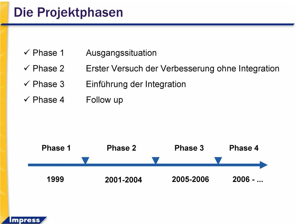 Integration Einführung der Integration Follow up Phase