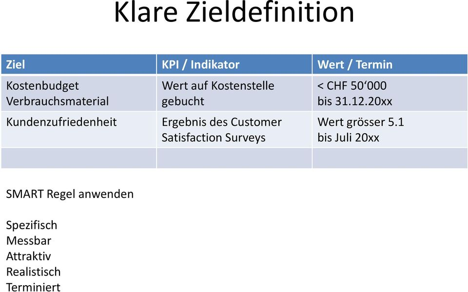 des Customer Satisfaction Surveys <CHF 50 000 bis 31.12.20xx Wert grösser 5.