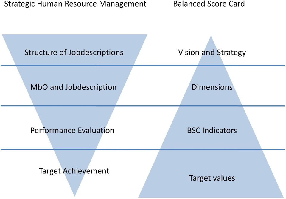 Strategy MbO and Jobdescription Dimensions