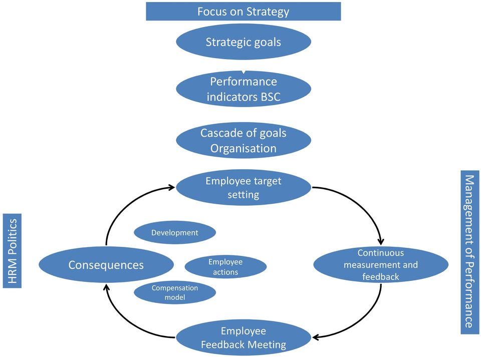 Compensation model Employee target setting Employee actions Employee