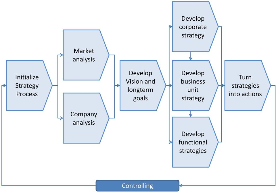 Develop business unit strategy Turn strategies into