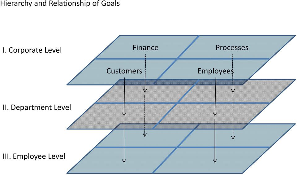 Corporate Level Finance Processes