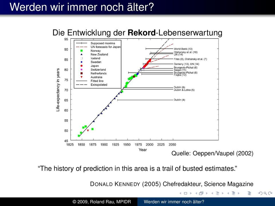 Oeppen/Vaupel (2002) The history of prediction in this