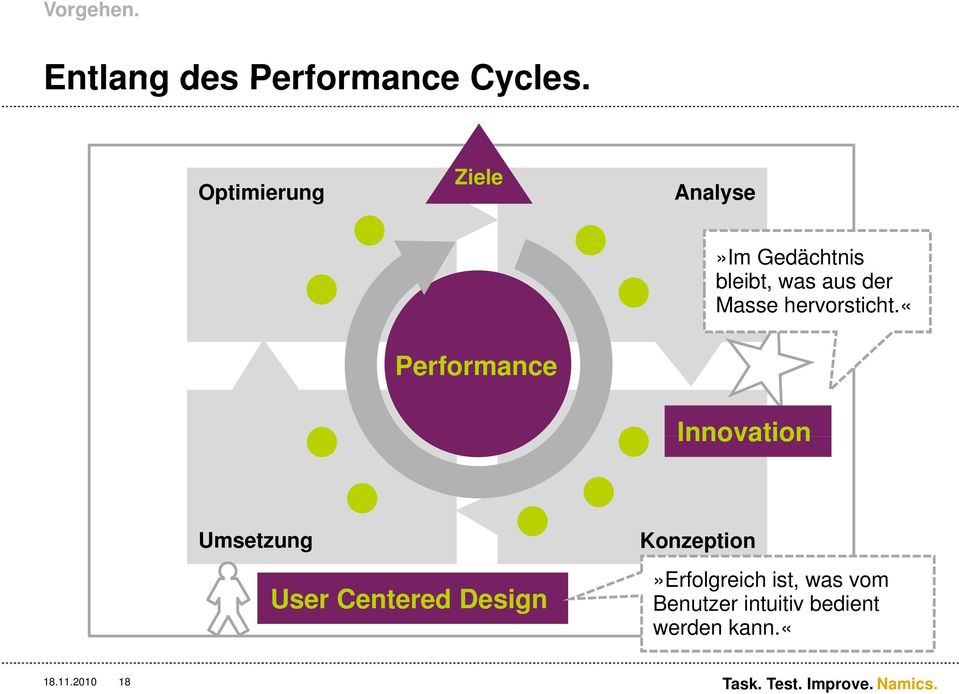 «user Centered Design. Performance. Innovation. Innovation. Umsetzung User Centered Design.