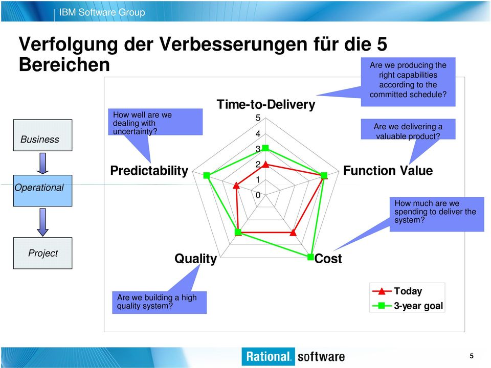 Predictability Time-to-Delivery 5 4 3 2 1 0 Are we producing the right capabilities according to the