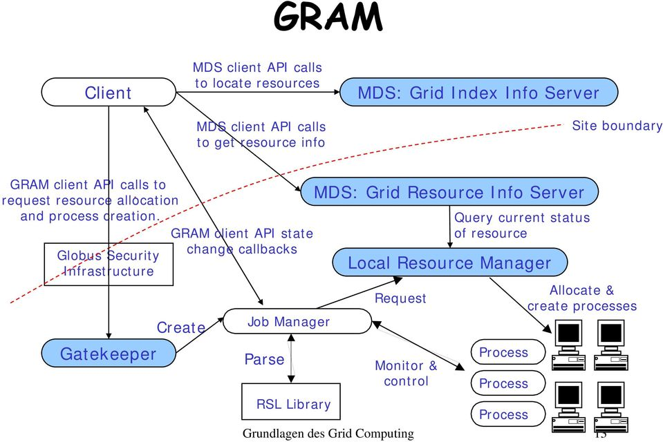 Globus Security Infrastructure Gatekeeper GRAM client API state change callbacks Create Job Manager Parse MDS: Grid Resource Info
