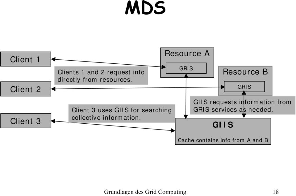 Resource A GRIS Resource B GIIS requests information from GRIS services as