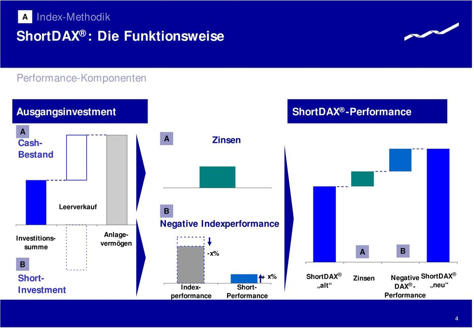 Investment Leerverkauf B Negative Indexperformance -x% Investitionssumme