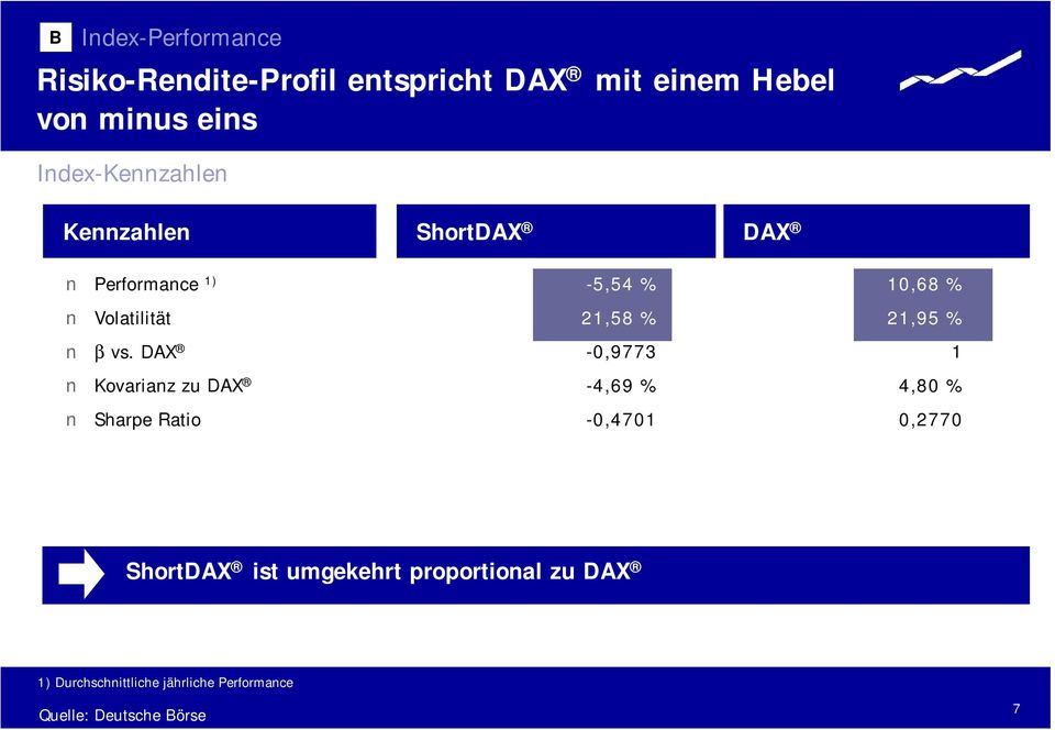DAX Kovarianz zu DAX Sharpe Ratio -5,54 % 21,58 % -0,9773-4,69 % -0,4701 10,68 % 21,95 % 1