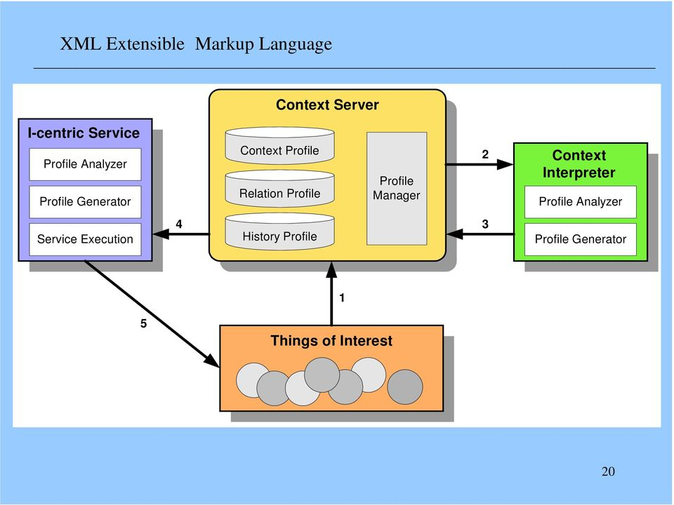 2 Context Interpreter Profile Analyzer Service Execution 4