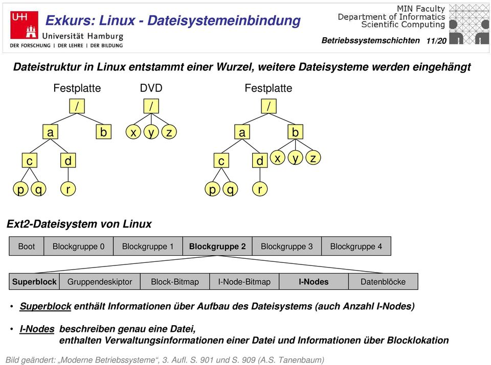Block-Bitmap I-Node-Bitmap I-Nodes Datenblöcke Superblock enthält Informationen über Aufbau des Dateisystems (auch Anzahl I-Nodes) I-Nodes beschreiben genau eine