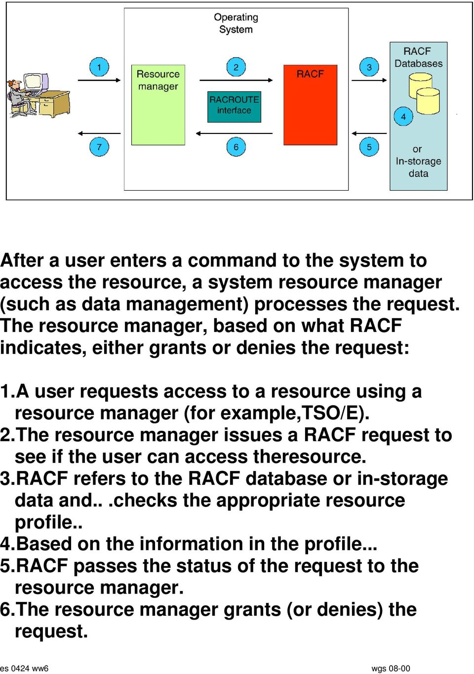 2.The resource manager issues a RACF request to see if the user can access theresource. 3.RACF refers to the RACF database or in-storage data and.
