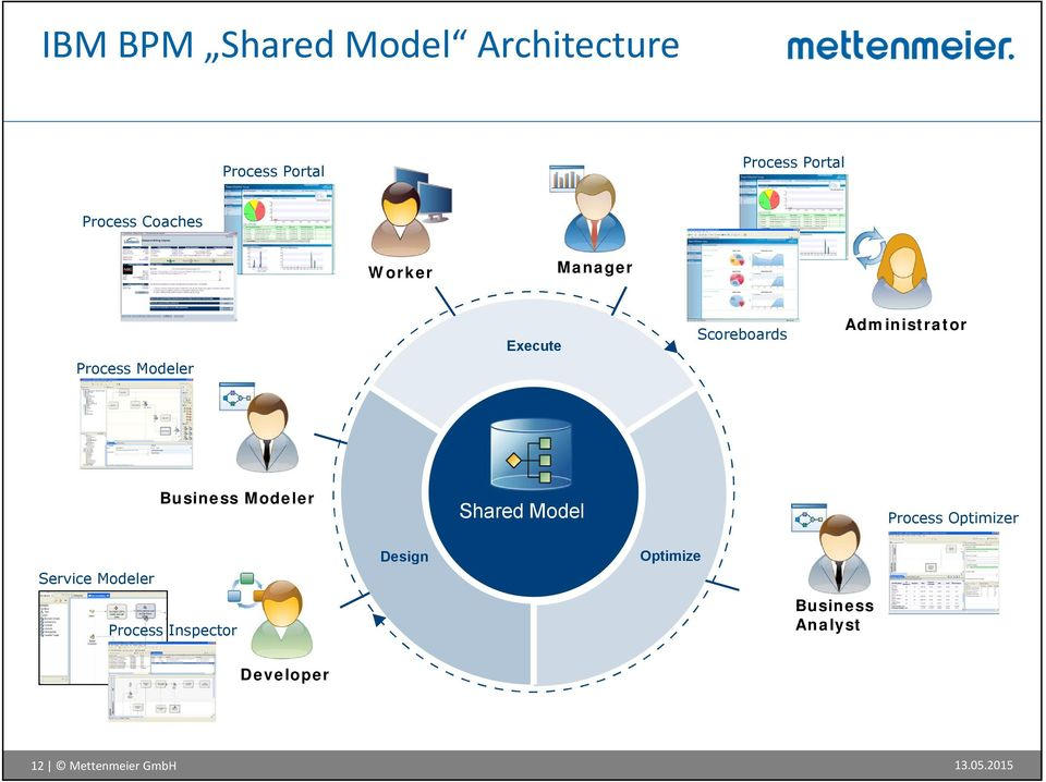 Business Modeler Shared Model Process Optimizer Service Modeler Design