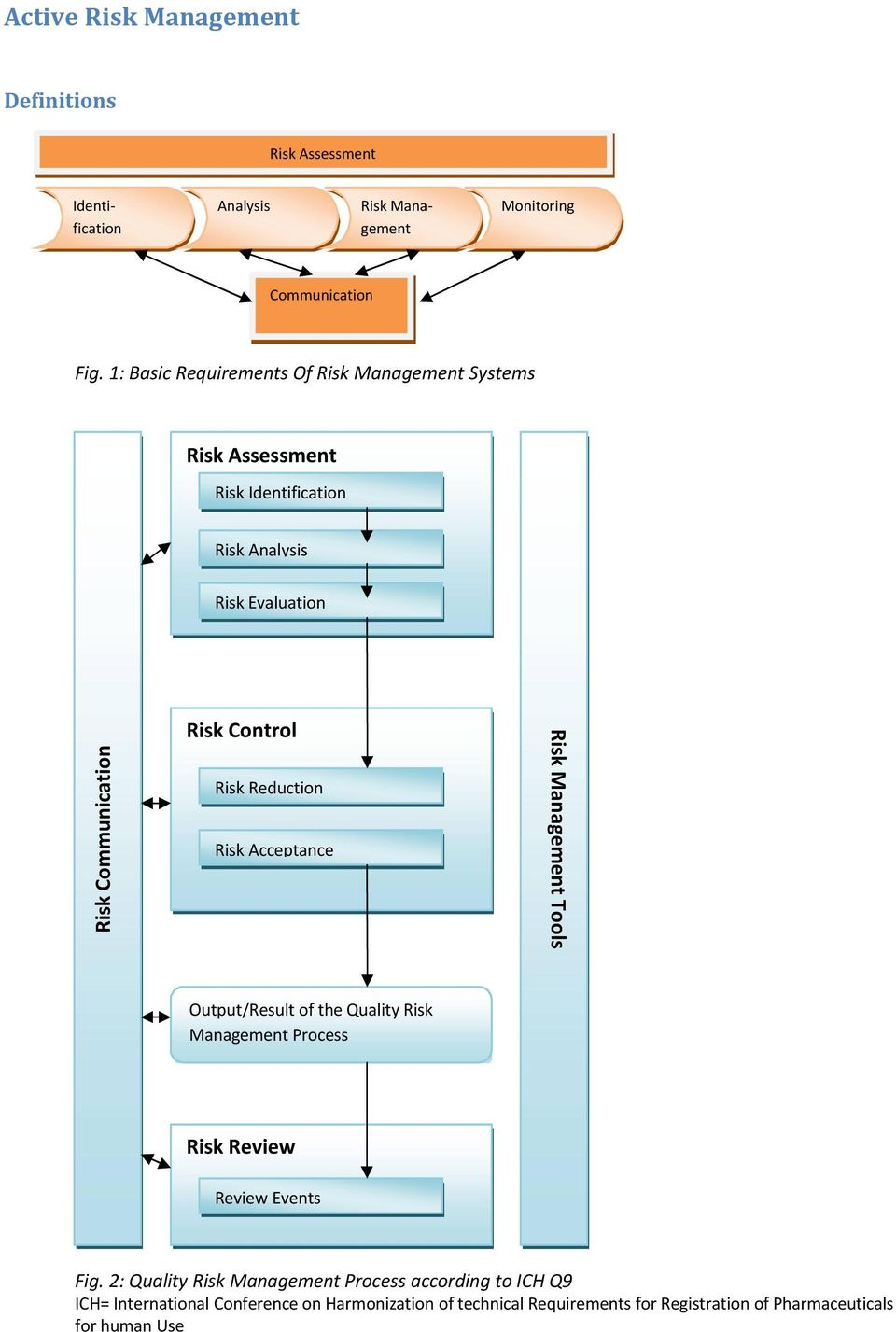 Control Risk Reduction Risk Acceptance Risk Management Tools Output/Result of the Quality Risk Management Process Risk Review Review Events Fig.