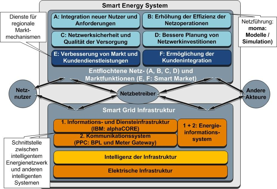 Smart Grid Ziele und Architekturen EU Commission Task Force