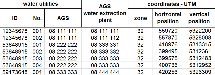 Official statistics - Example: Puplic water supply ( 7 UStatG) Interviewed: water utilities Basis: commune - AGS (community