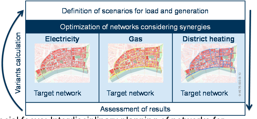 Combination supply and demand Heat (DH-Network) Gas Electricity 33 Interdisciplinary planning of target networks for electricity, gas and heat Objective: Investigation of effects on energy