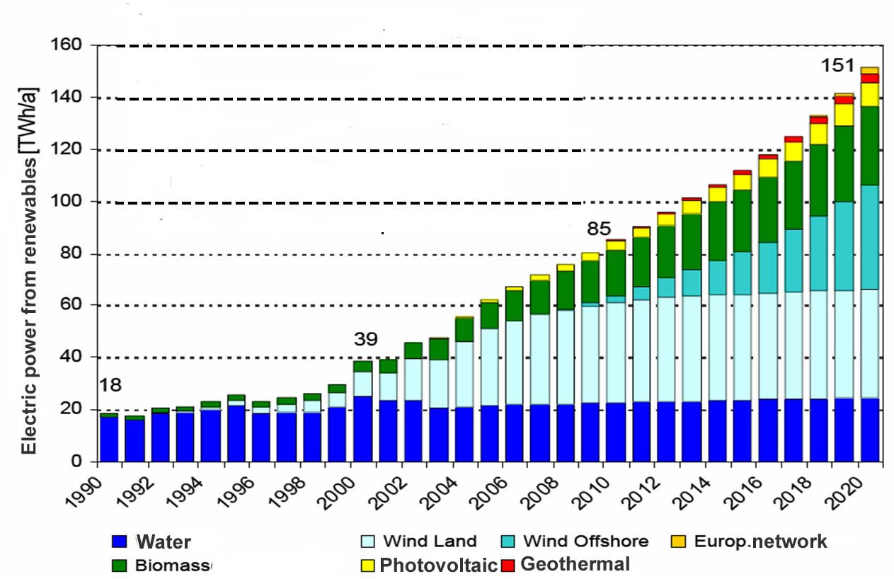 Stromszenarien 28,2 % 19,6 % 11,1 % % of total electric power in Germany 4,1 % Stromszenarien: Dynamik liegt in Wind offshore,