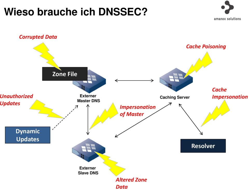 Updates Externer Master DNS Impersonation of Master