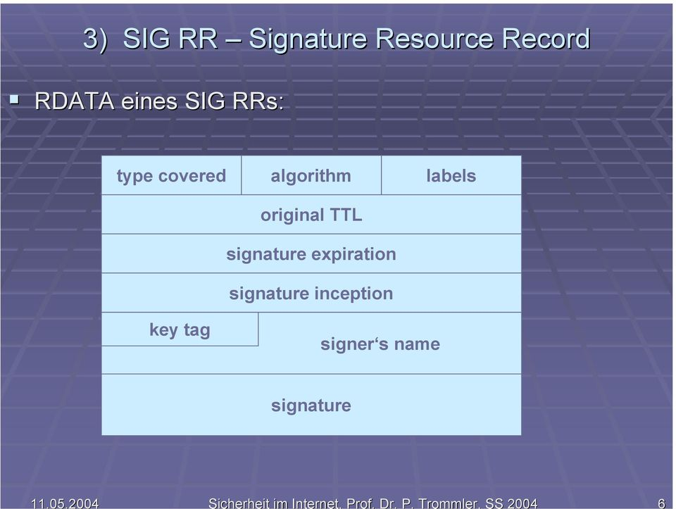 Trommler, SS 2004 6 3) SIG RR Signature Resource Record