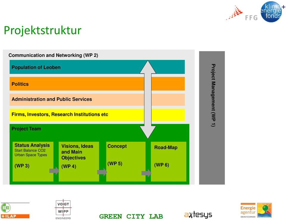 Start Balance CO2 Urban Space Types (WP 3) Visions, Ideas and Main Objectives (WP 4) Concept Maßnahmen mit