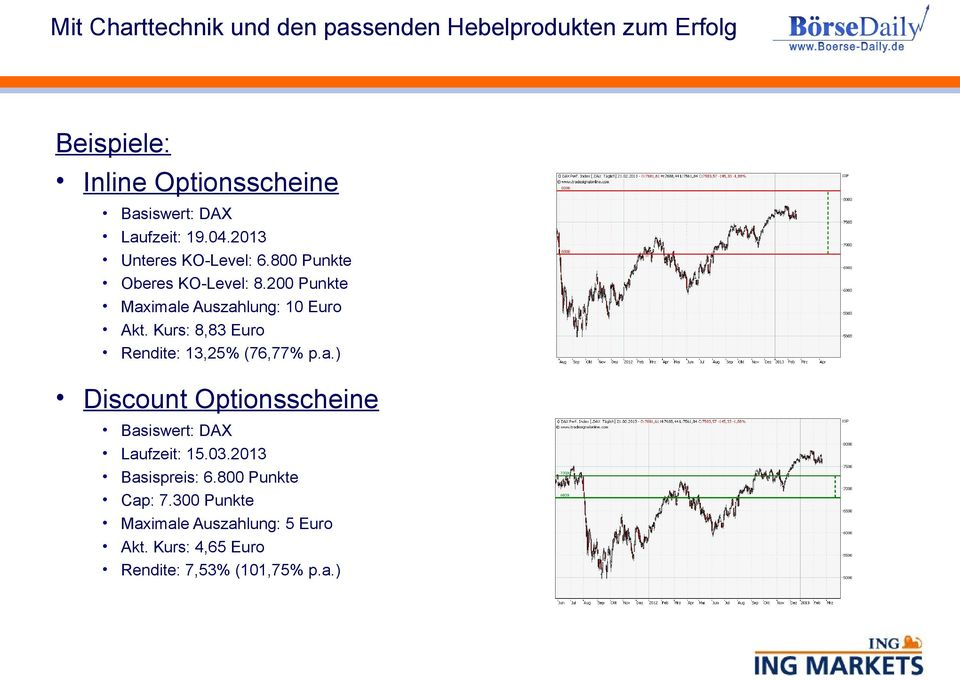 Kurs: 8,83 Euro Rendite: 13,25% (76,77% p.a.) Discount Optionsscheine Basiswert: DAX Laufzeit: 15.