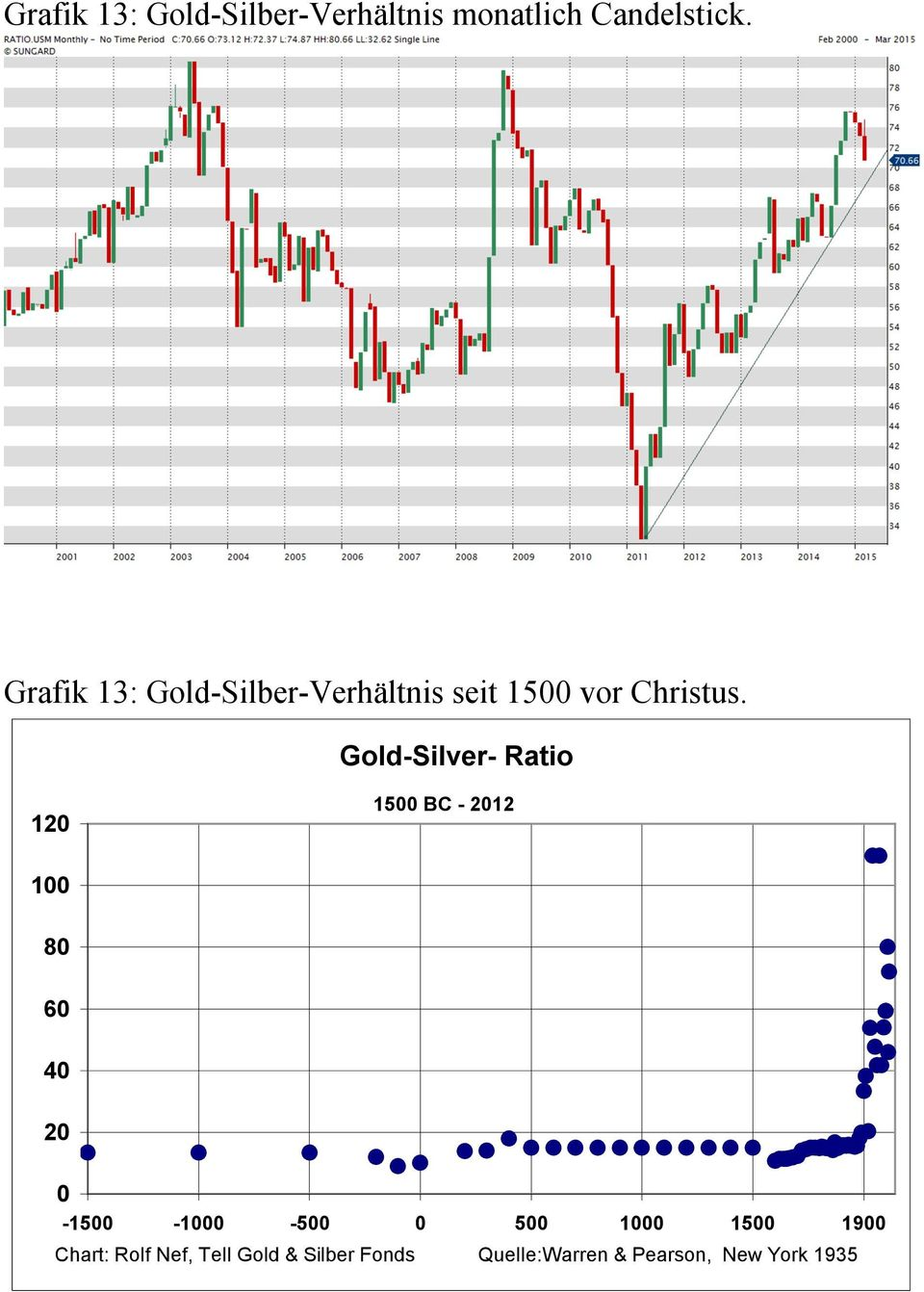 Gold-Silver- Ratio 120 1500 BC - 2012 100 80 60 40 20 0-1500 -1000-500