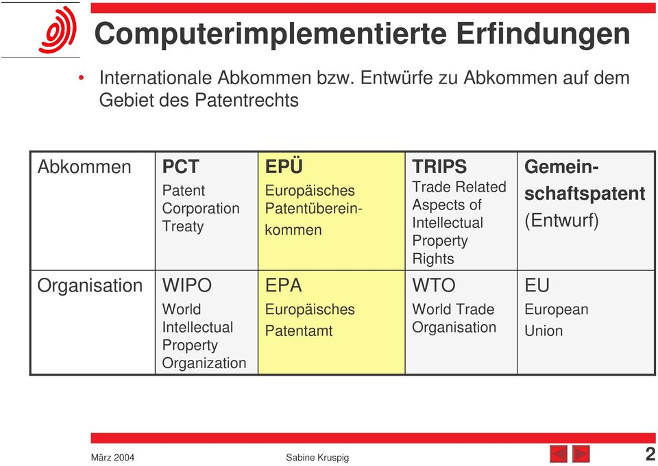 Europäisches Patentübereinkommen TRIPS Trade Related Aspects of Intellectual Property Rights