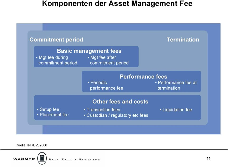 Management Fee