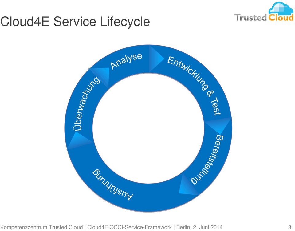 Trusted Cloud Cloud4E