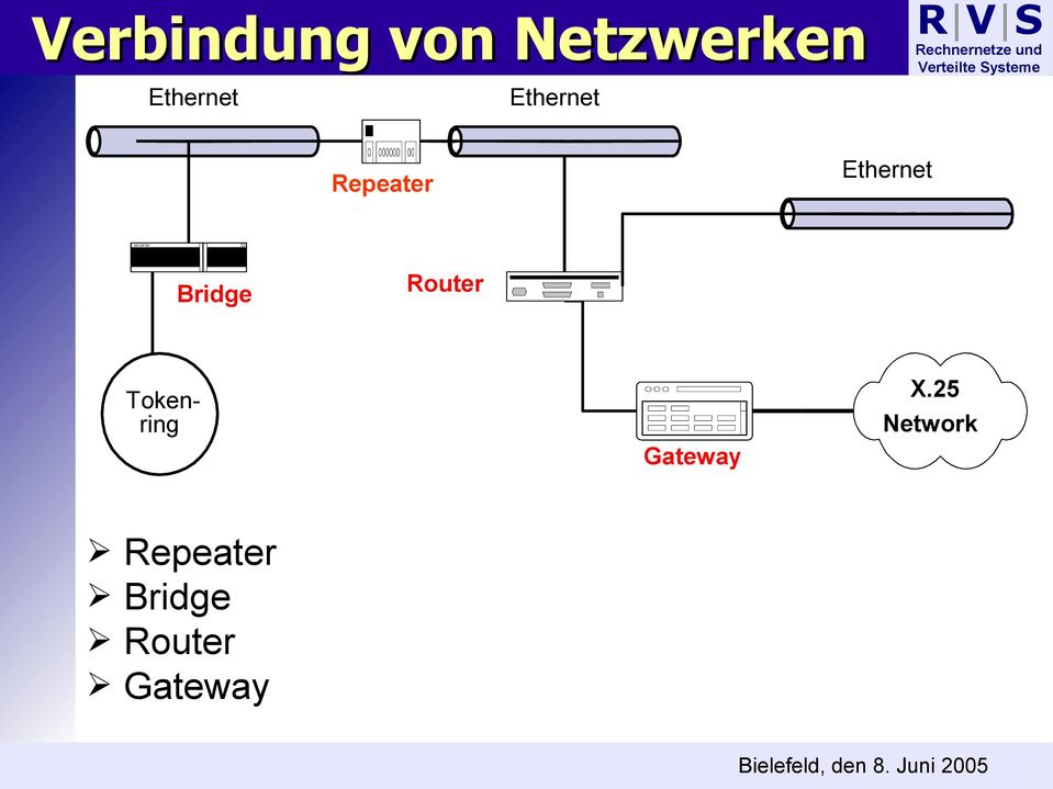 Router Tokenring Gateway X.