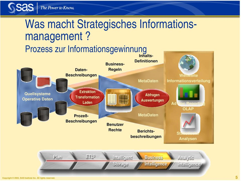 Quellsysteme Operative Daten Extraktion Transformation Laden ProzeßBeschreibungen Copyright 2003, SAS