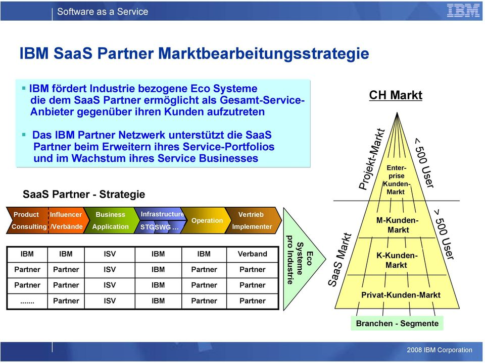 Markt < 500 User Product Influencer Business Infrastructure Vertrieb Operation Consulting /Verbände Application STG,SWG Implementer IBM IBM ISV IBM IBM Verband Partner Partner ISV IBM Partner