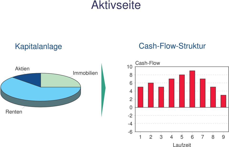 Immobilien 10 8 Cash-Flow 6 4 2