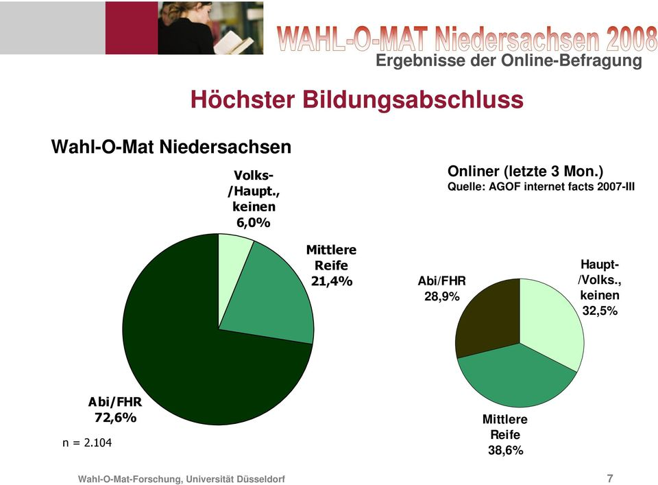 ) Quelle: AGOF internet facts 27-III Mittlere Reife 21,4%