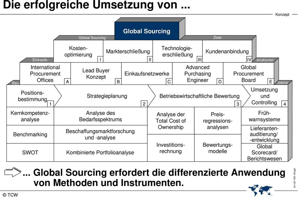 Einkaufsnetzwerke III Advanced Purchasing Engineer Kundenanbindung IV strukturen Global Procurement Board A B C D E Strategieplanung Betriebswirtschaftliche Bewertung Umsetzung und Controlling 1 2 3