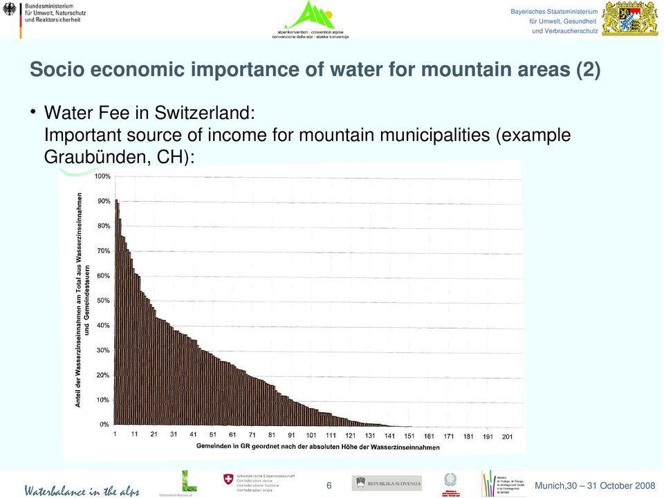 source of income for mountain municipalities