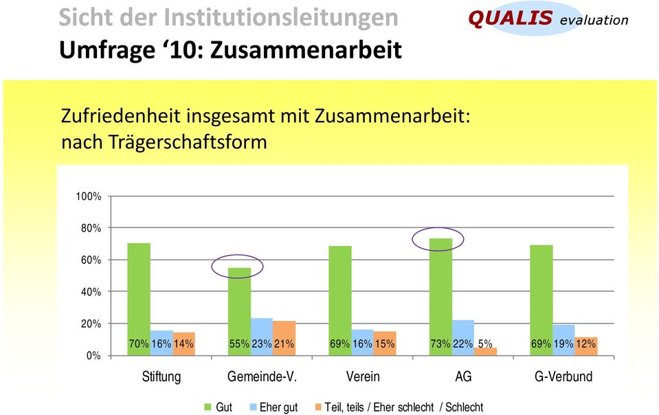 0% 70% 16% 14% 55% 23% 21% 69% 16% 15% 73% 22% 5% 69% 19% 12% Stiftung