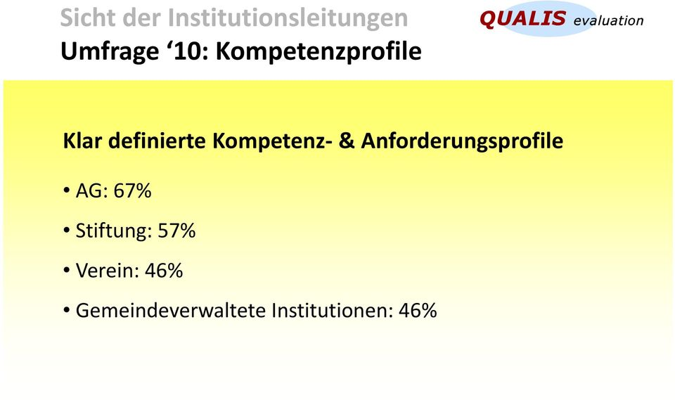 Anforderungsprofile AG: 67% Stiftung: 57%