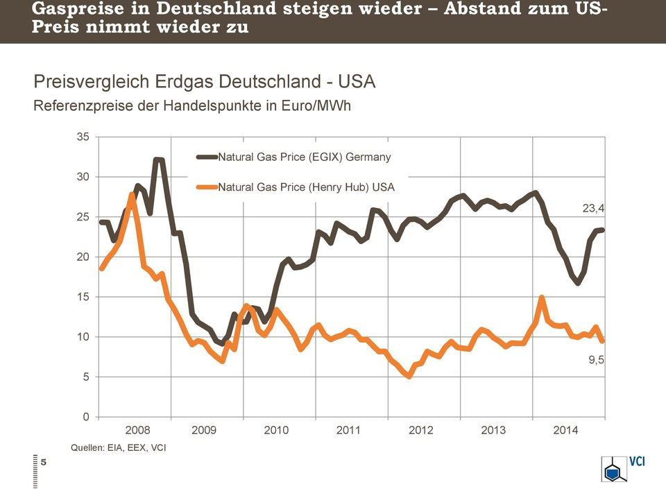 Euro/MWh 35 Natural Gas Price (EGIX) Germany 30 Natural Gas Price (Henry Hub)