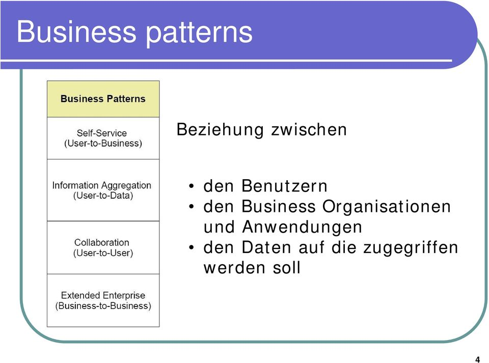 Business Organisationen und
