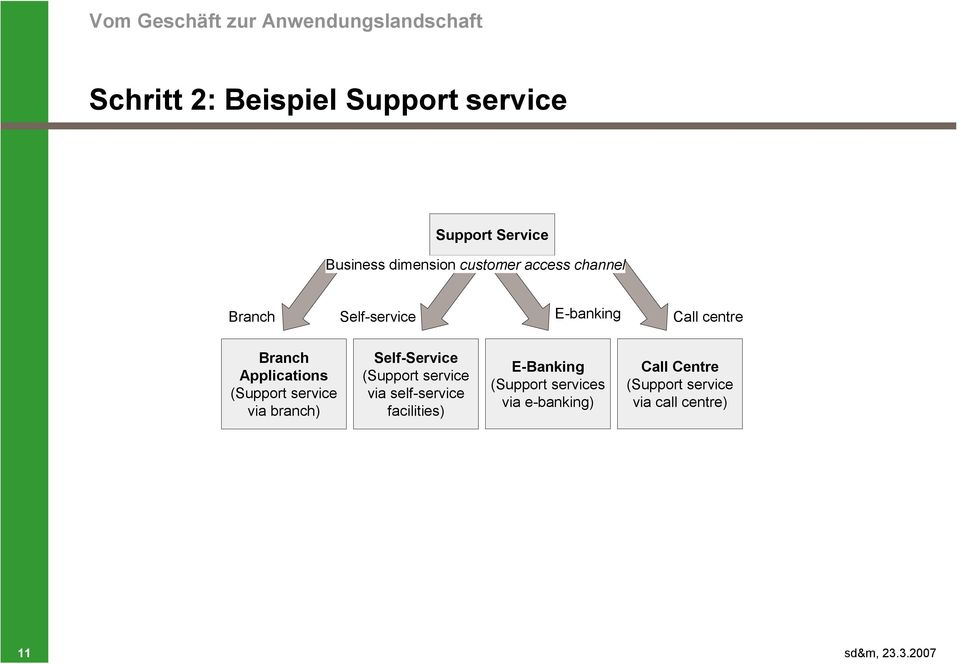 Applications (Support service via branch) Self-Service (Support service via self-service