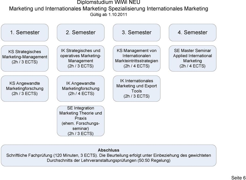 Semester Marketing- KS von Internationalen Markteintrittsstrategien SE Master Seminar Applied International Marketing IK Internationales