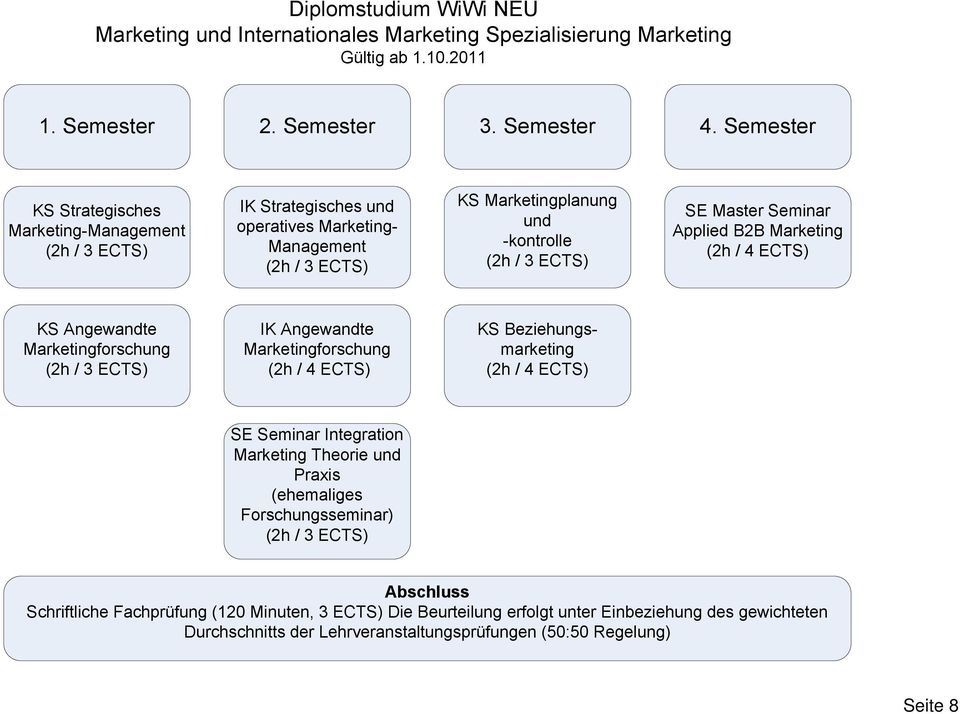 Semester Marketing- KS Marketingplanung und -kontrolle SE Master Seminar Applied B2B Marketing KS Beziehungsmarketing SE