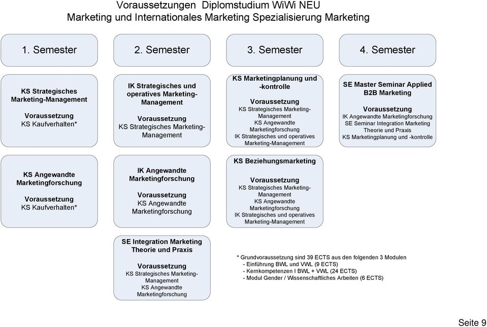 Marketing Theorie und KS Marketingplanung und -kontrolle KS Beziehungsmarketing Marketing- operatives Marketing- SE Integration Marketing Theorie und Marketing- *
