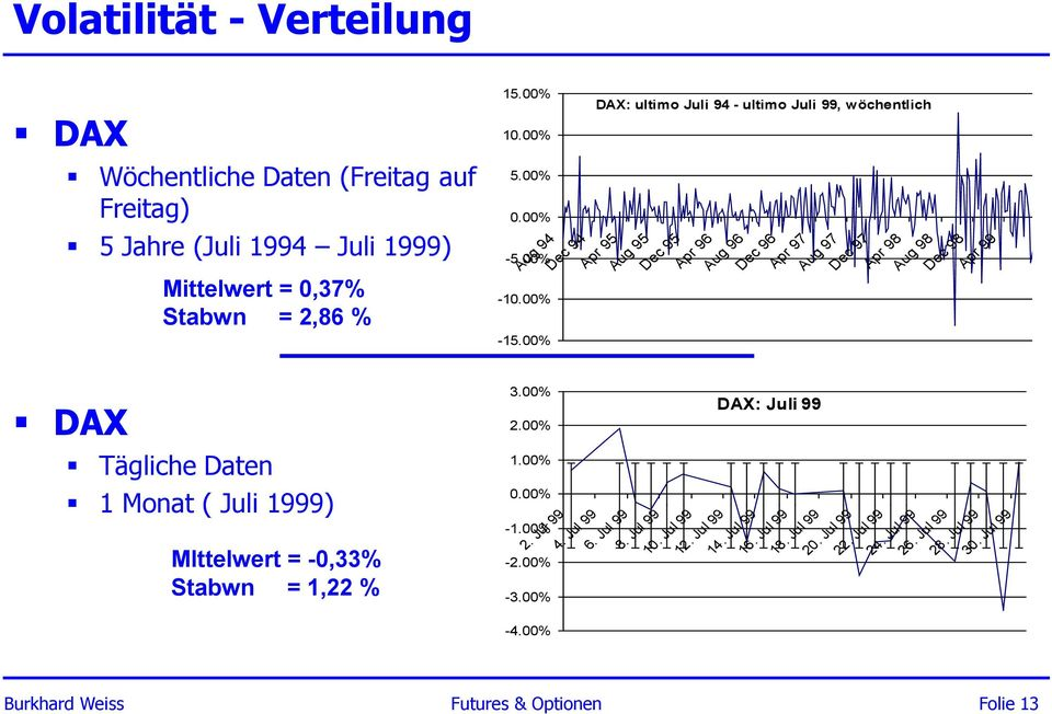 00% DAX: ultimo Juli 94 - ultimo Juli 99, wöchentlich Dec 94 Apr 95 Aug 95 Dec 95 Apr 96 Aug 96 Dec 96 Apr 97 Aug 97 DAX: Juli 99 Dec 97 Apr 98 Aug 98 Dec 98 Apr 99 2.